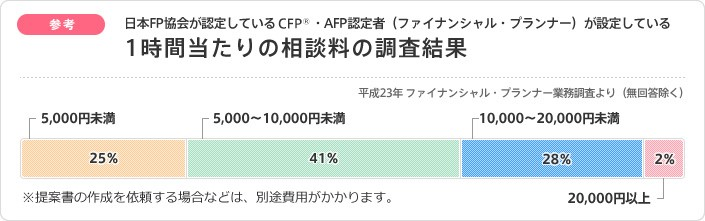 fp-fee