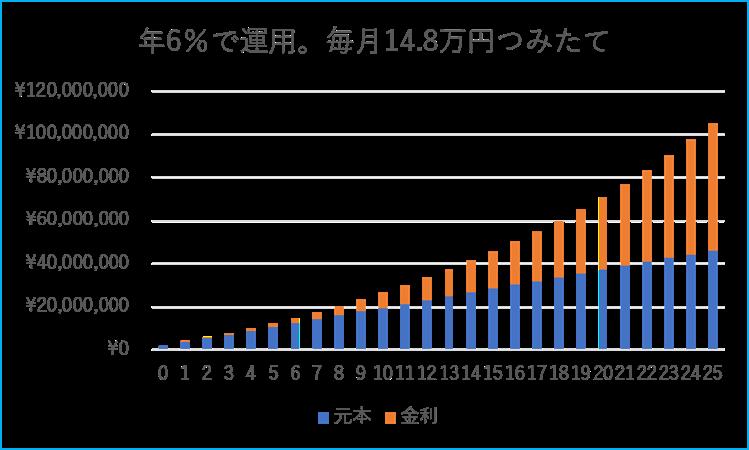 毎月14.8万円