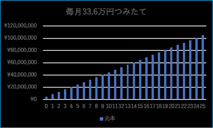 毎月33.6万円