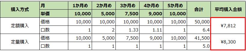 定額購入vs定期購入