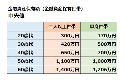 金融資産保有額ー中央値