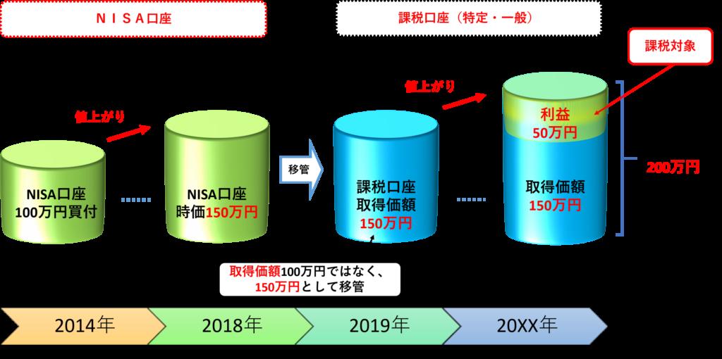 NISA課税口座移管