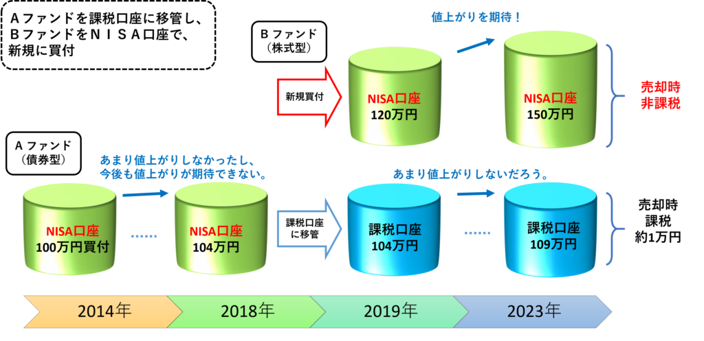 NISA課税口座移管例