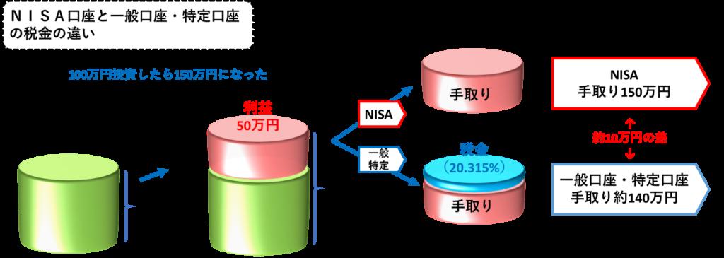 NISA口座と一般口座・特定口座の税金の違い