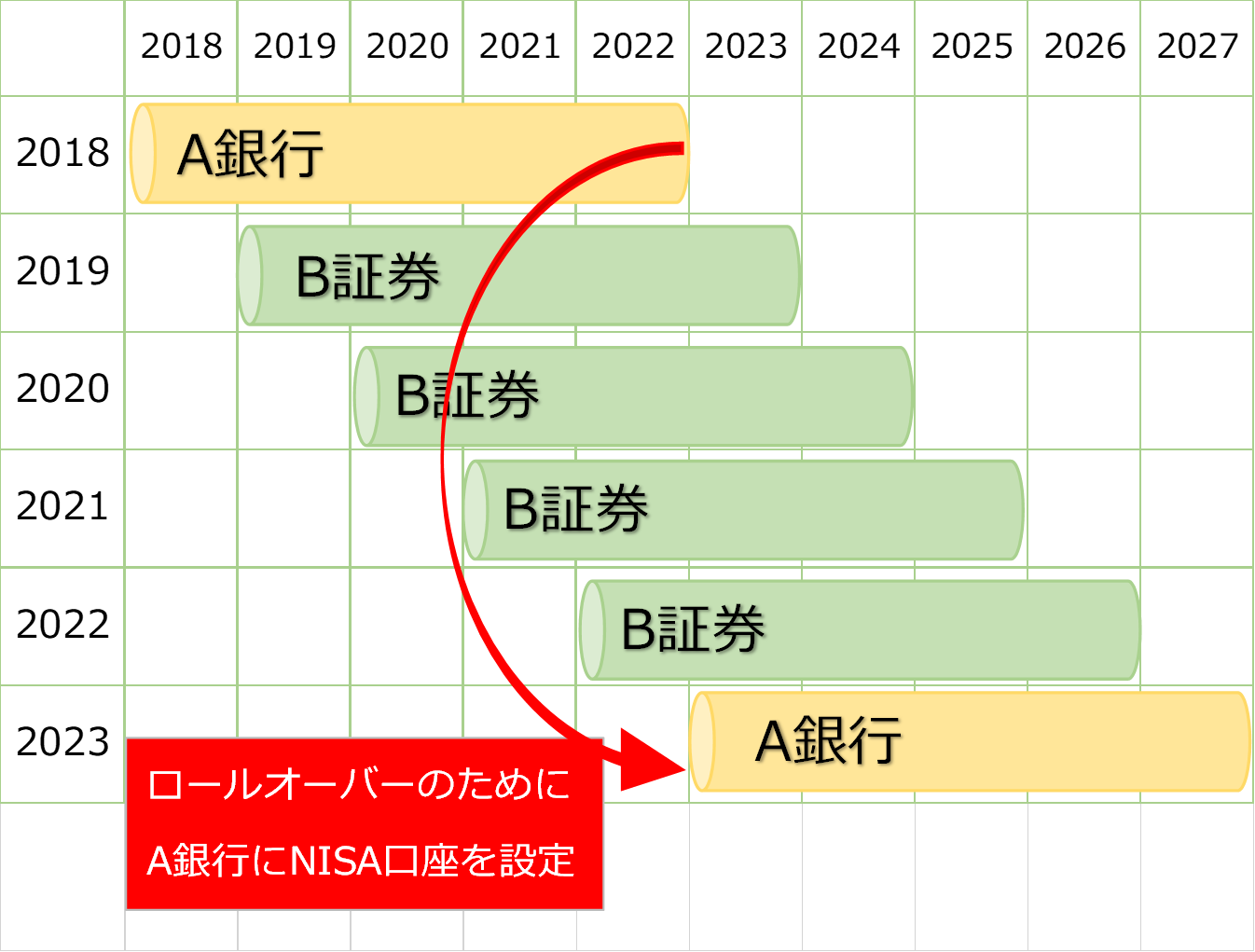 A銀行→B証券