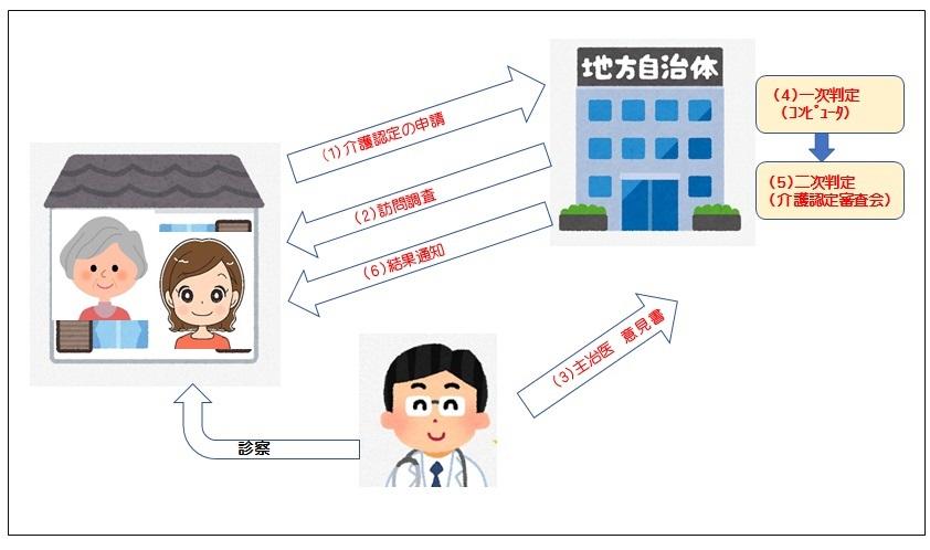介護申請のイメージ図