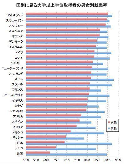 国別男女就業率