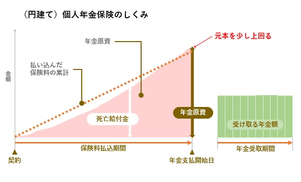 個人年金保険(円建て)