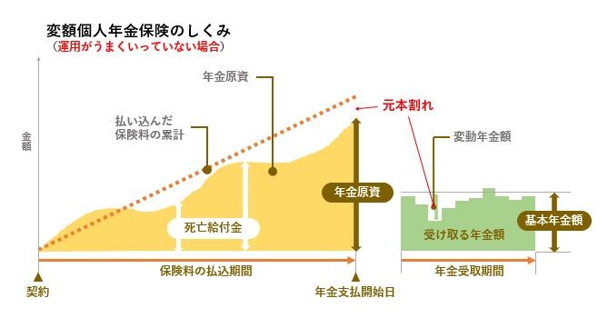 変額個人年金保険(うまくいっていない図)