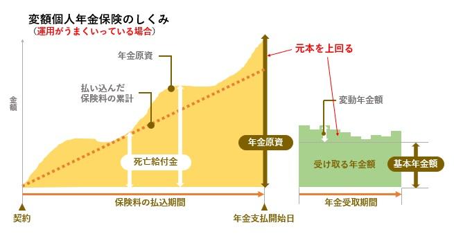 変額個人年金保険(うまくいっている図)