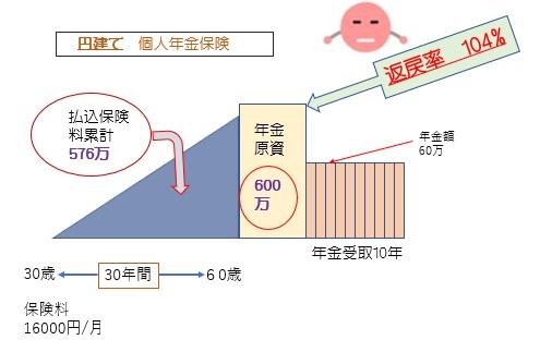 円建ての個人年金保険