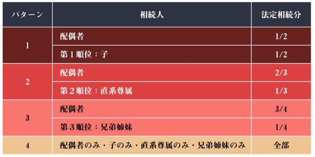 相続分の表