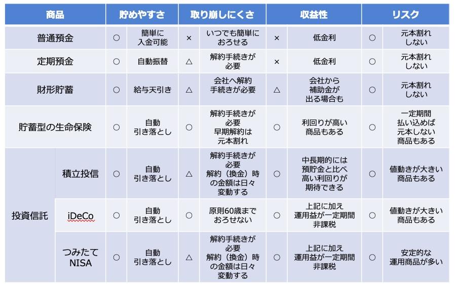 金融商品一覧表