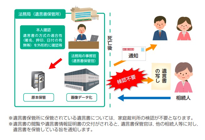 遺言書保管法のイメージ図