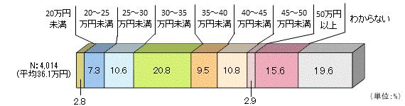ゆとりのある老後のグラフ