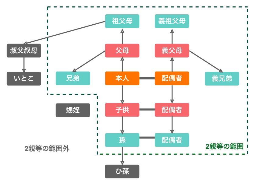 2親等の図