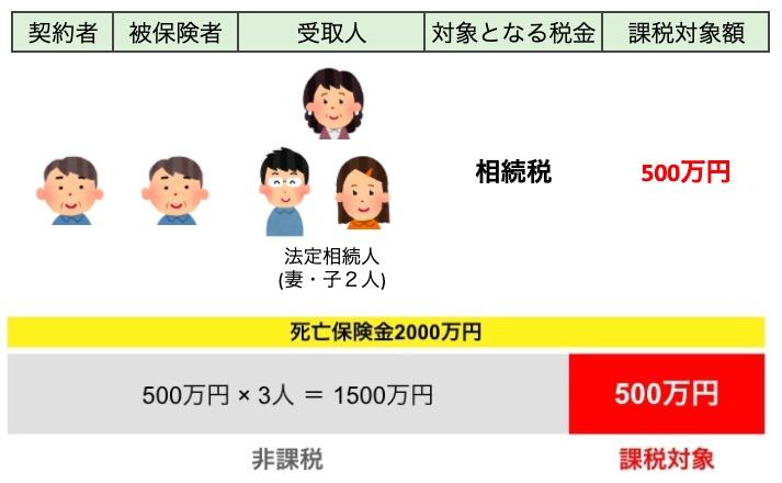 相続税がかかる場合の図