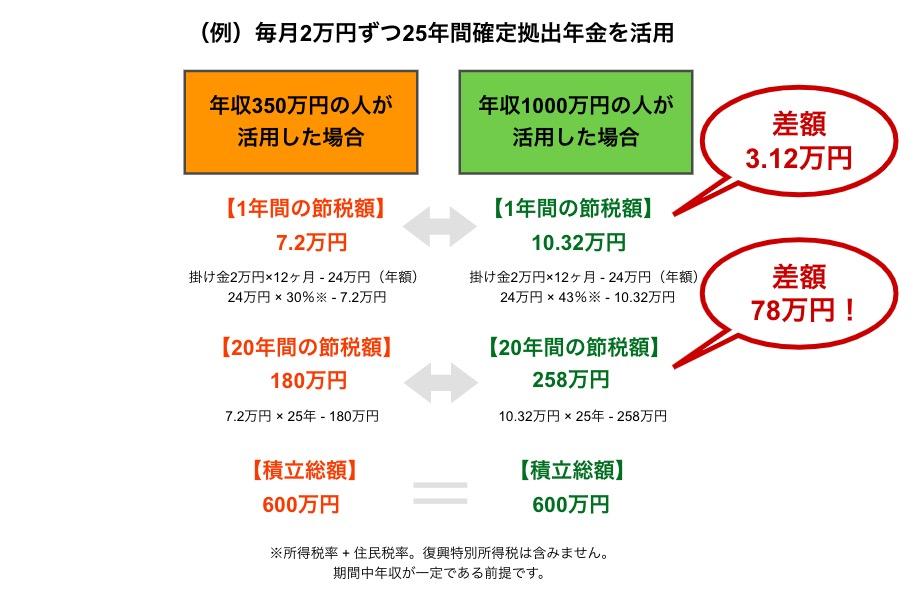 節税の具体例