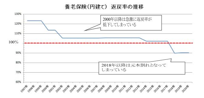 返礼率の推移(円)