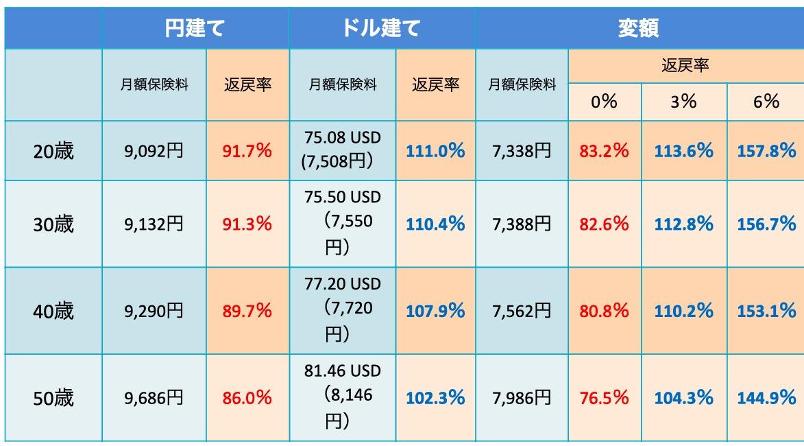 返礼率の比較(外貨建て)