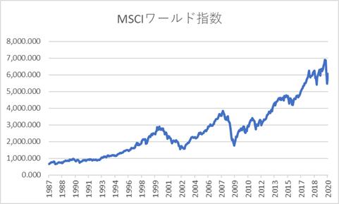 MSCIワールド指数