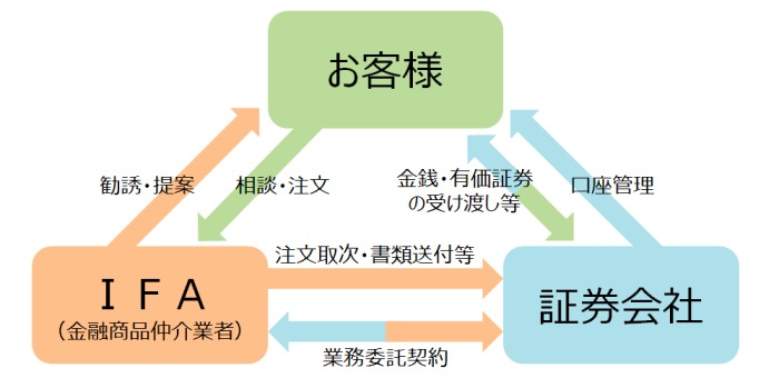IFAの図