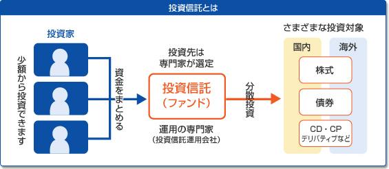投資信託の説明図