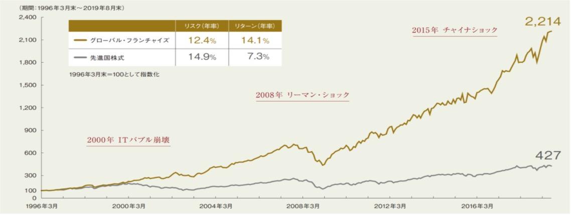 アクティブ投資信託のグラフ