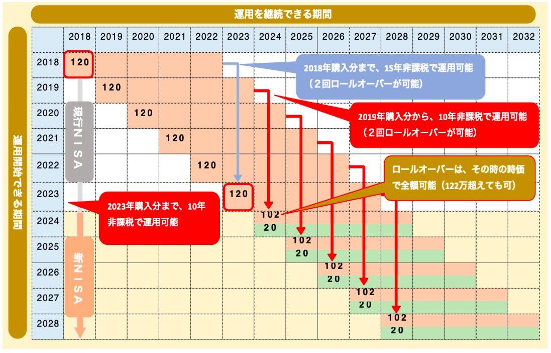 NISAの運用期間の図