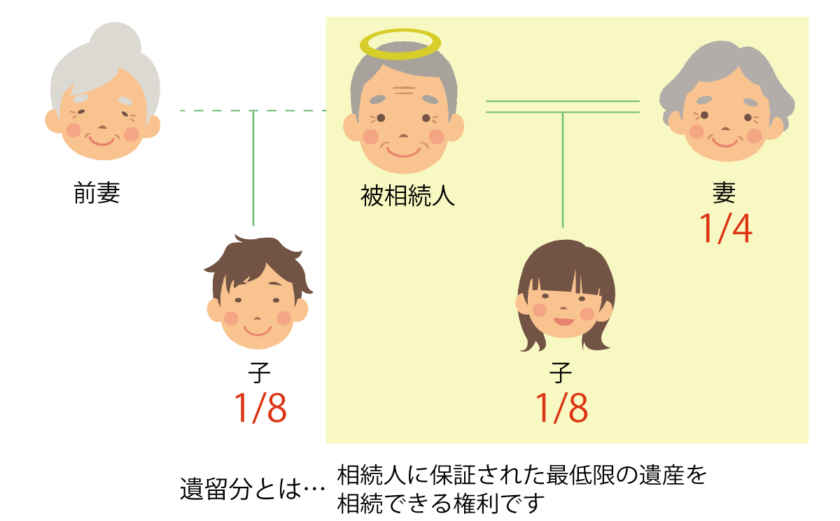 遺留分の図