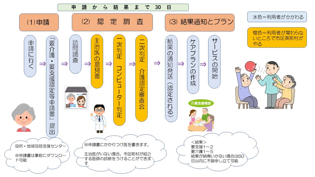 介護申請流れの図