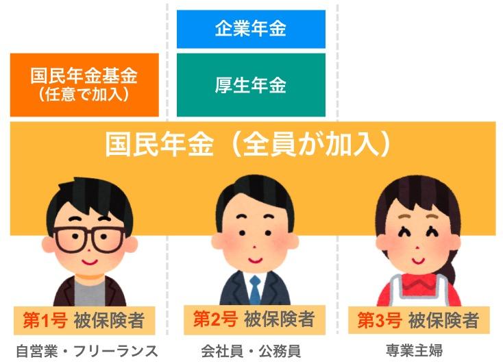 年金の区分