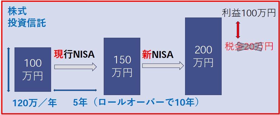 新NISAへ全額ロールオーバー可能