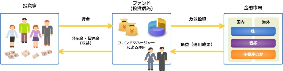 投資信託の仕組み図