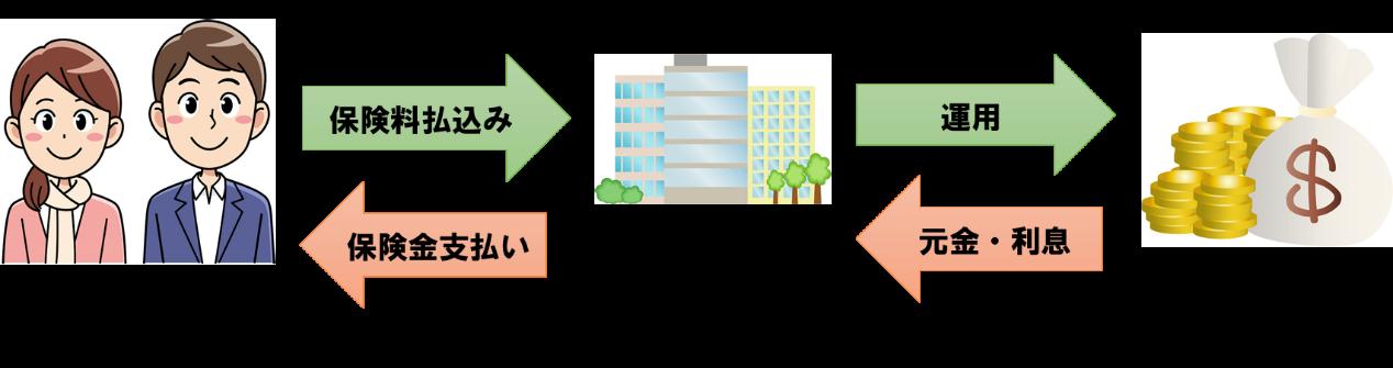 外貨建て保険の仕組み図