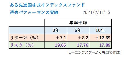 先進国株式インデックスファンド