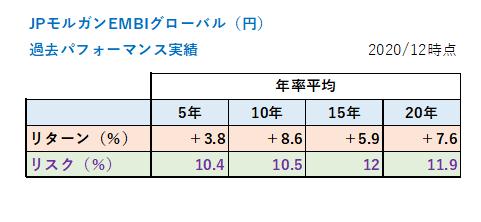 JPモルガン(債券)のパフォーマンス