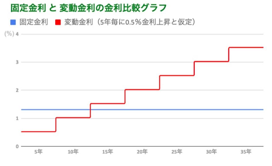 固定金利と変動金利のグラフ