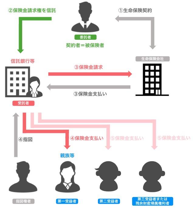 生命保険信託の仕組み図