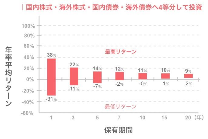 国内株式・海外株式・国内債券・海外債券へ4等分して投資したグラフ